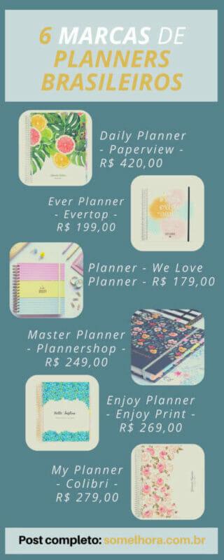 grafico de planners brasileiros com preços